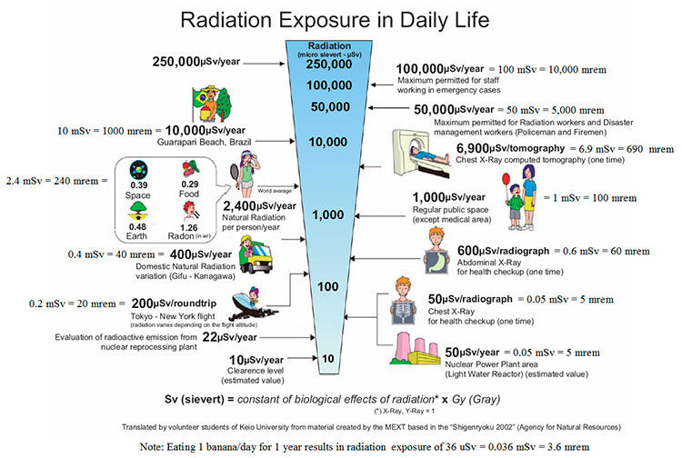 Exposure to radiation side effects
